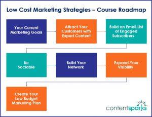 low cost marketing strategies